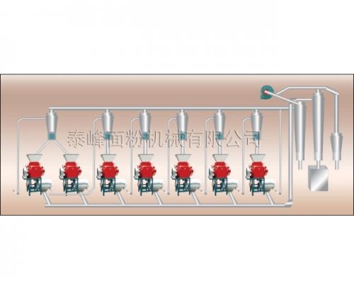 6FTY-15型玉米芯粉成套加工设备